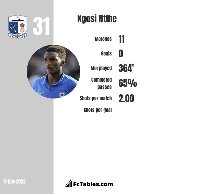 Kgosi Ntlhe infographic statistics for Scunthorpe United