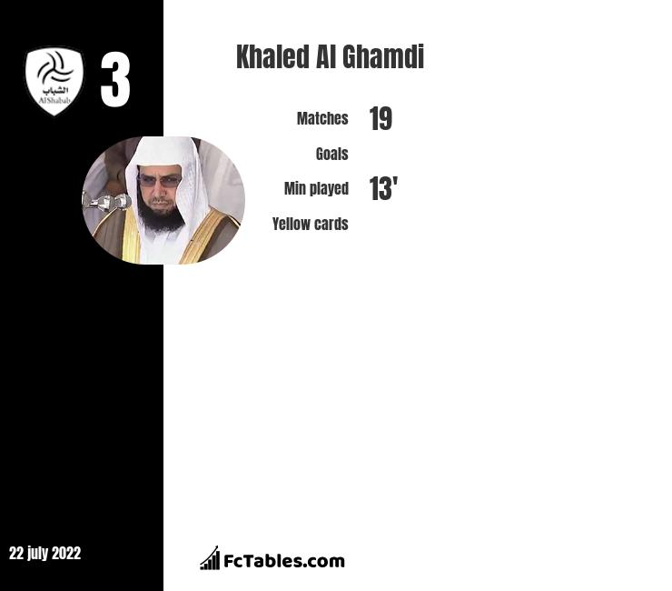 Khaled Al Ghamdi infographic