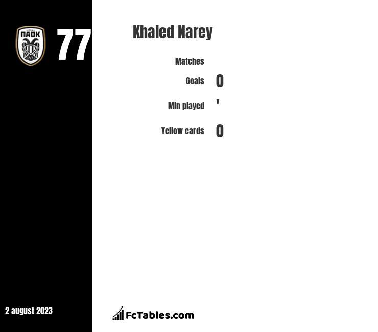 Khaled Narey infographic