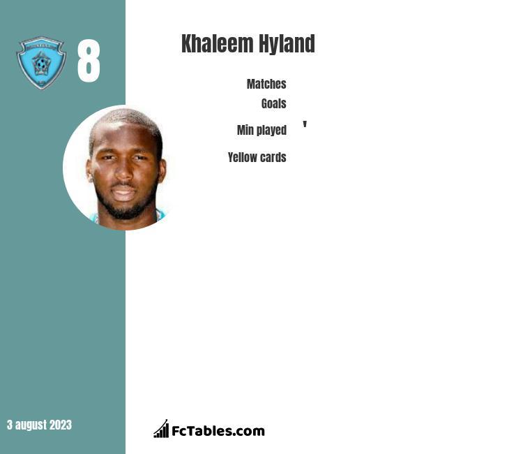 Khaleem Hyland infographic