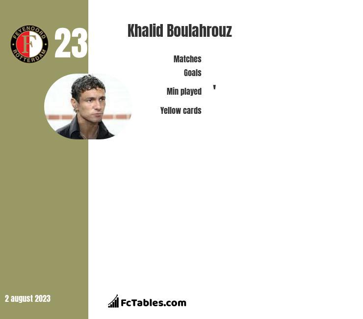 Khalid Boulahrouz infographic