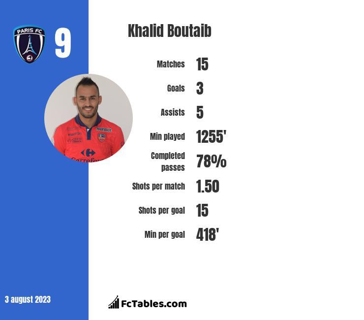 Khalid Boutaib infographic