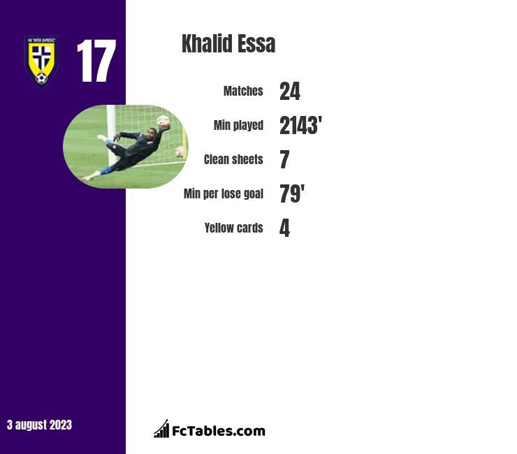 Khalid Essa infographic