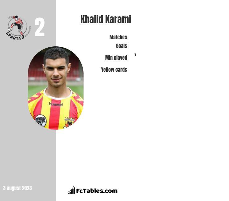 Khalid Karami infographic