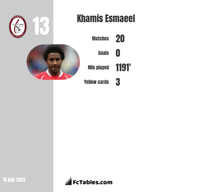 Khamis Esmaeel infographic