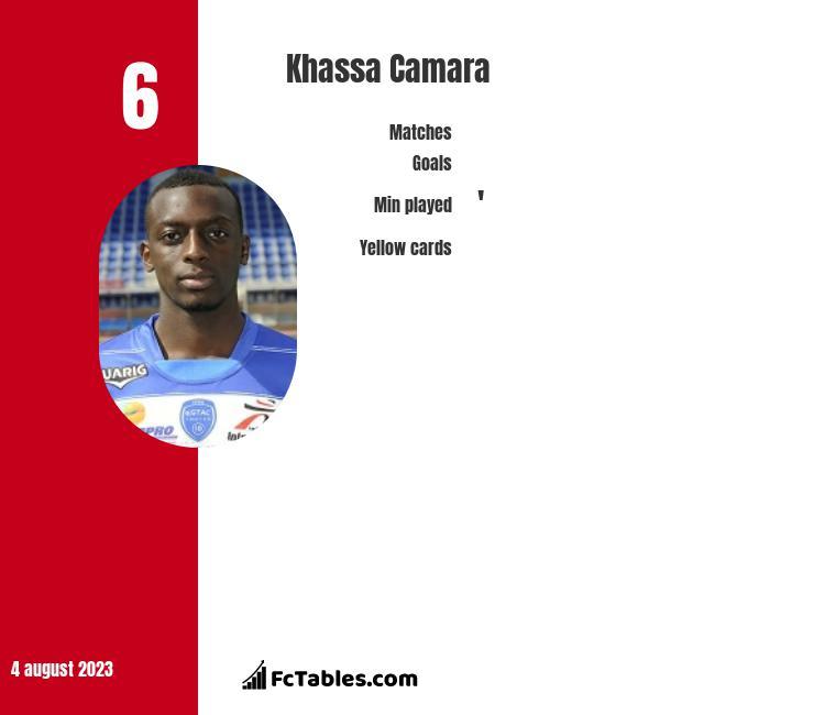 Khassa Camara infographic