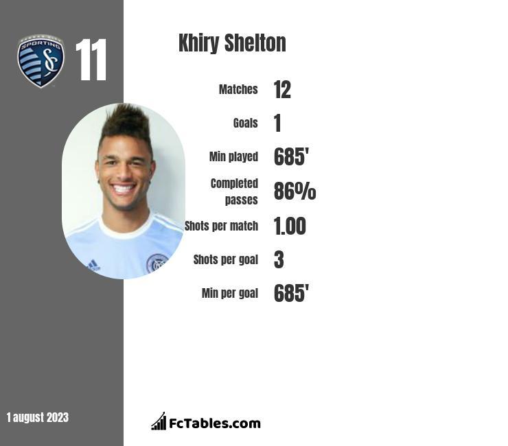 Khiry Shelton infographic