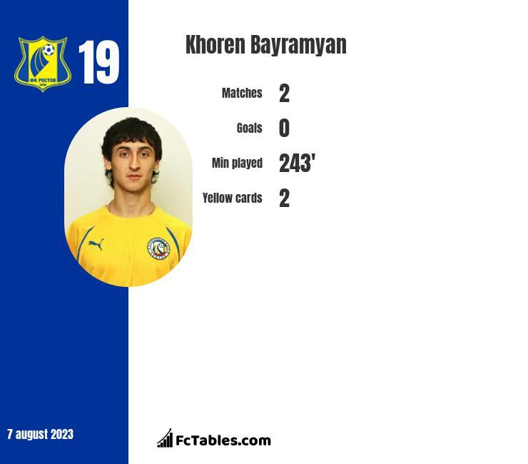 Khoren Bayramyan infographic