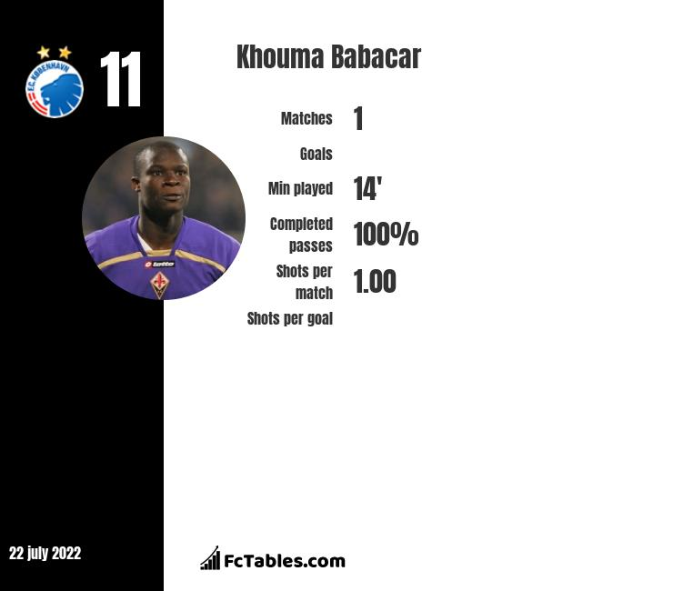 Khouma Babacar infographic statistics for Lecce