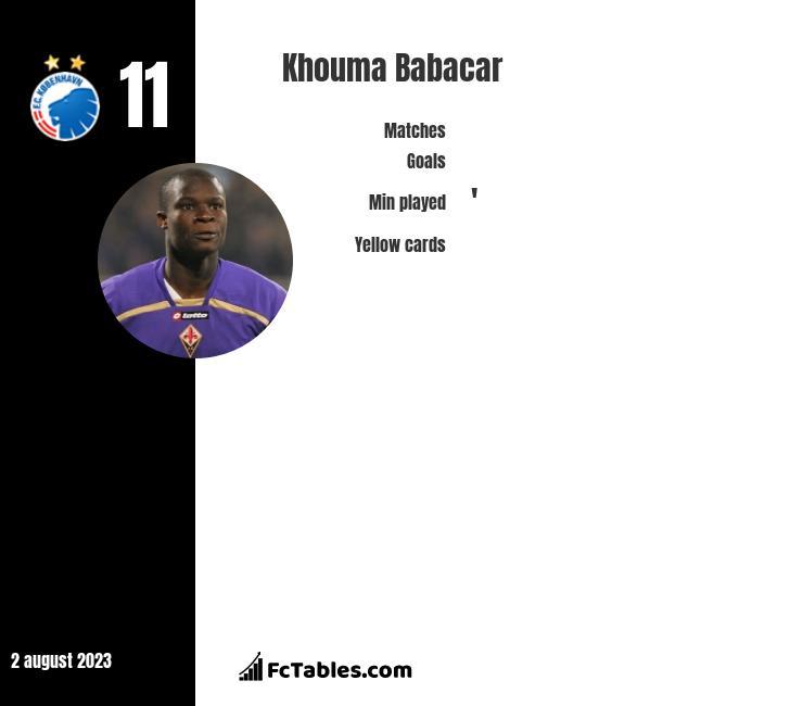 Khouma Babacar infographic