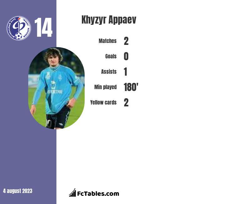 Khyzyr Appaev infographic