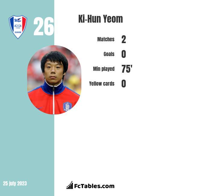 Ki-Hun Yeom infographic