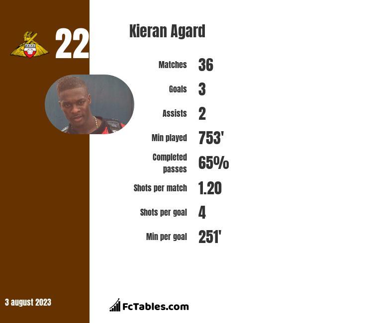 Kieran Agard infographic