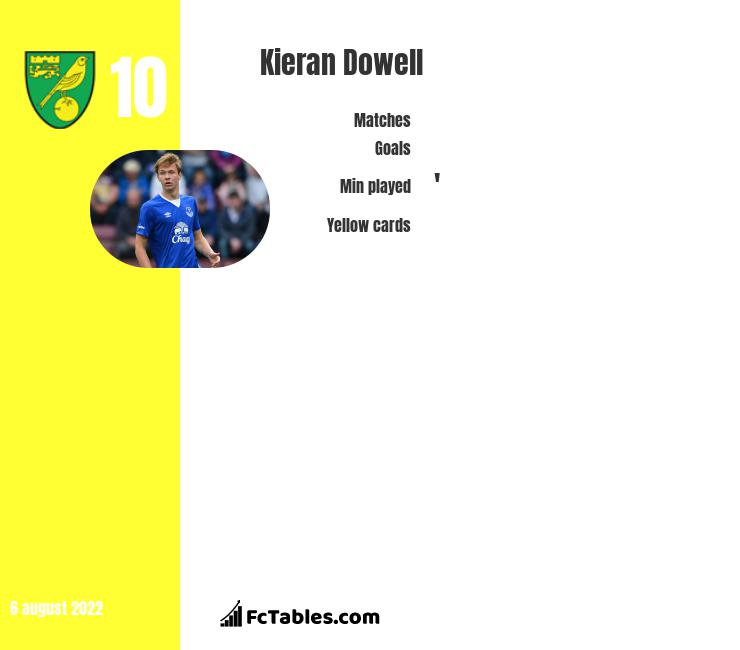 Kieran Dowell infographic statistics for Sheffield United