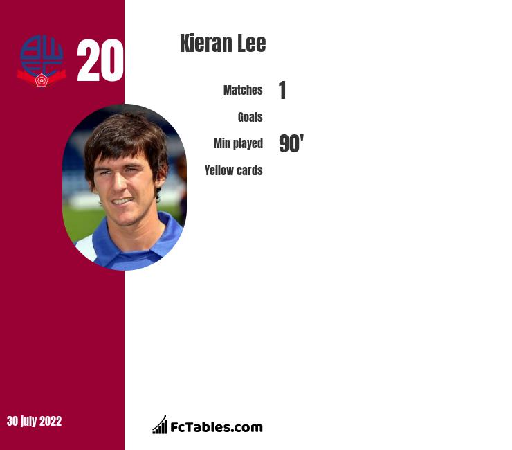 Kieran Lee infographic statistics for Sheffield Wednesday