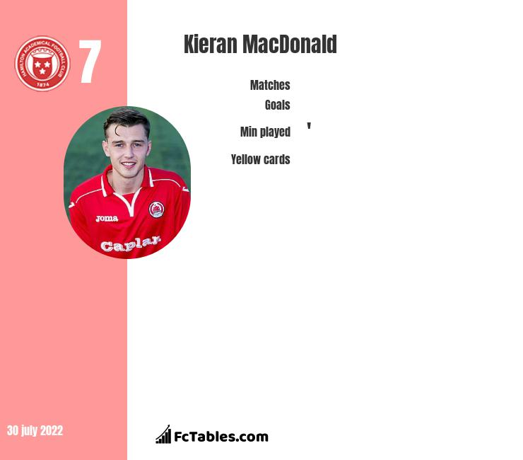 Kieran MacDonald infographic statistics for Raith Rovers