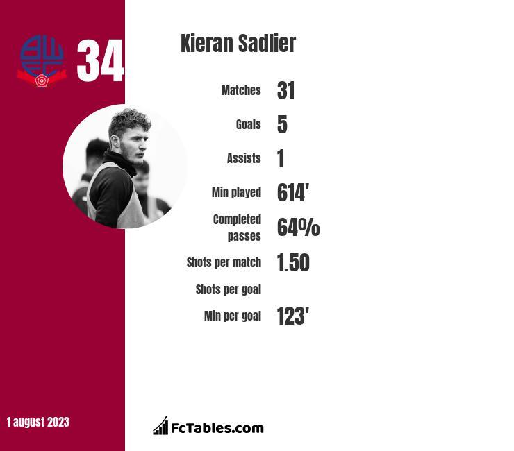 Kieran Sadlier infographic