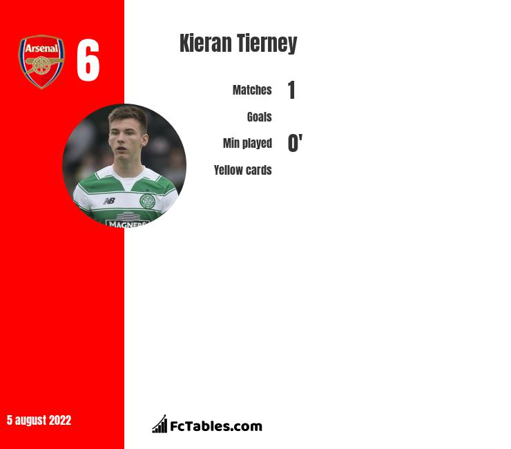 Kieran Tierney infographic statistics for Celtic