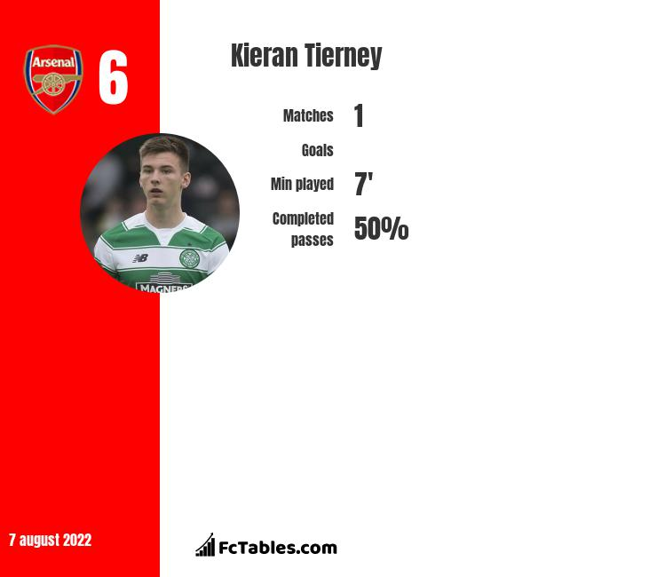 Kieran Tierney infographic statistics for Arsenal