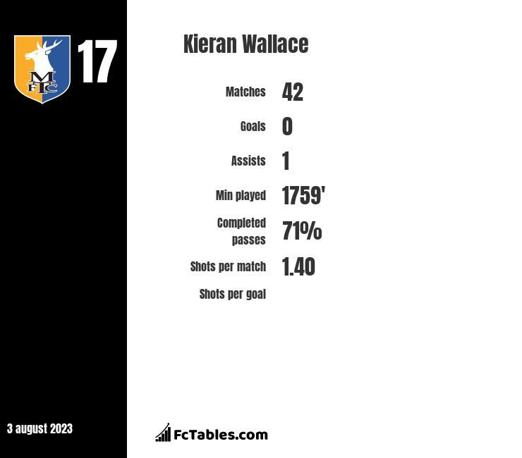 Kieran Wallace infographic