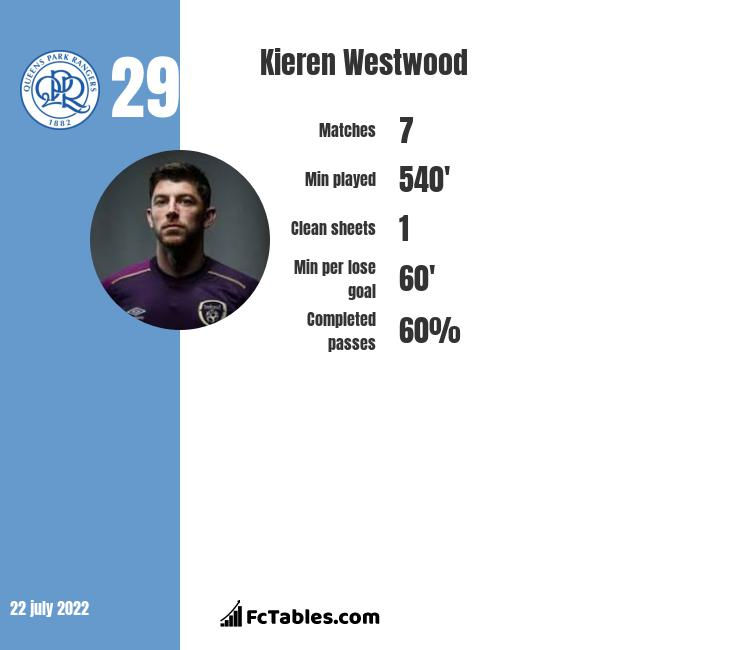 Kieren Westwood infographic statistics for Sheffield Wednesday
