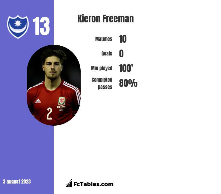 Kieron Freeman infographic