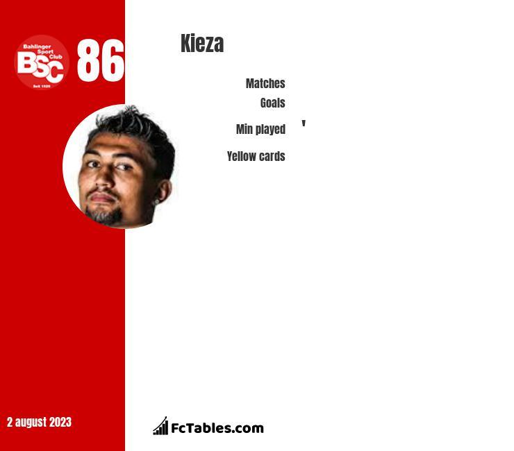 Kieza infographic