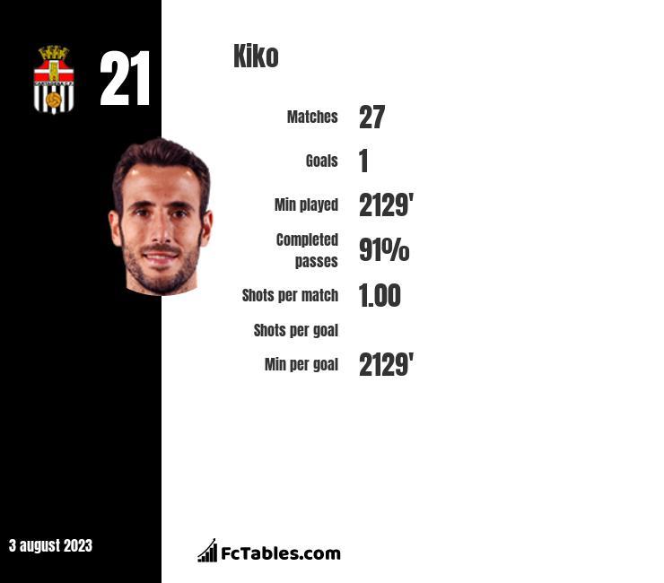 Kiko infographic
