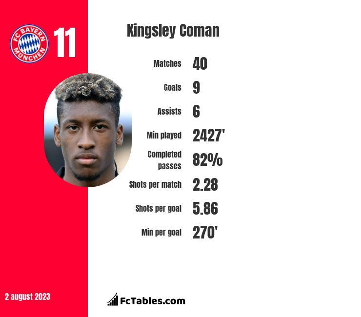 Kingsley Coman infographic