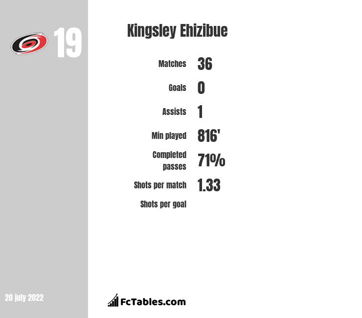 Kingsley Ehizibue stats