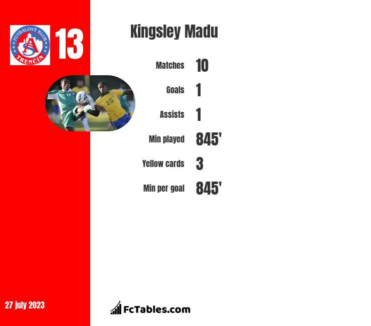 Kingsley Madu infographic