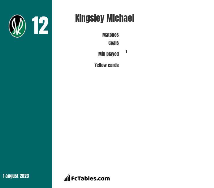 Kingsley Michael infographic