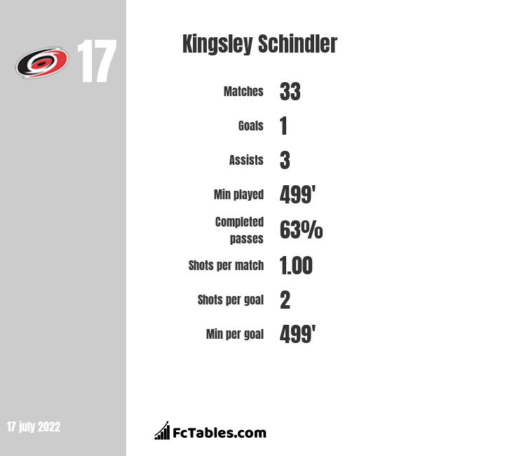 Kingsley Schindler infographic