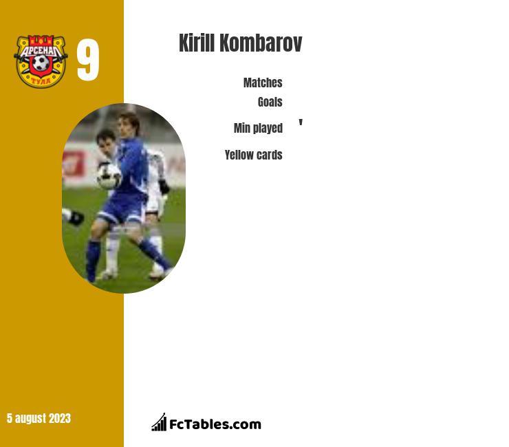 Kirill Kombarov infographic