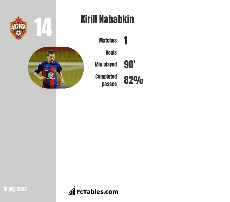 Kirył Nababkin infographic