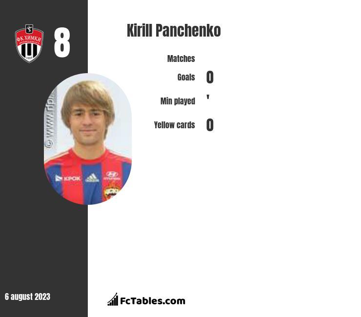 Kirill Panczenko infographic
