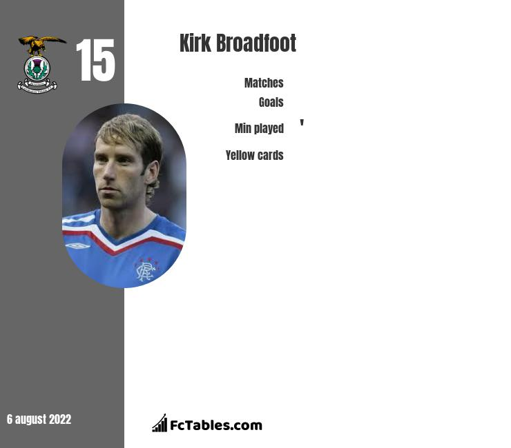 Kirk Broadfoot infographic