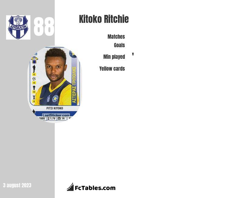 Kitoko Ritchie infographic