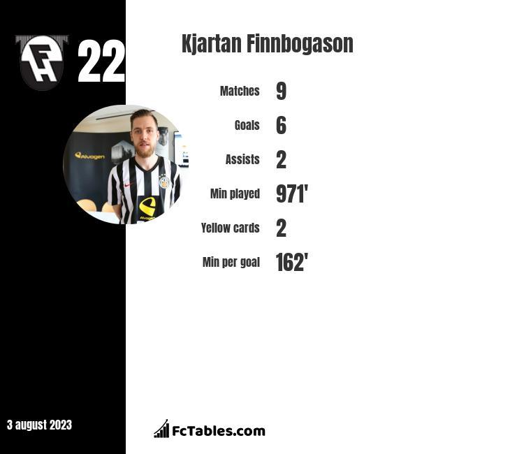 Kjartan Finnbogason infographic