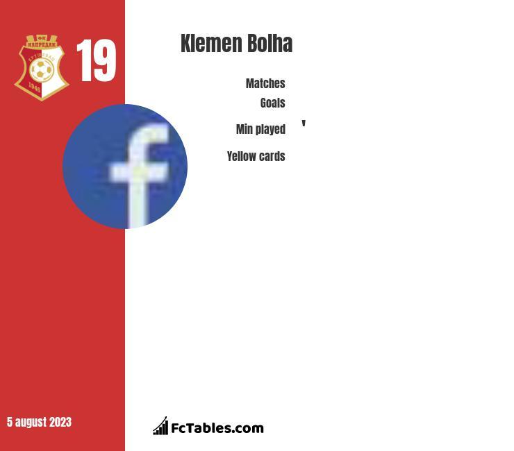 Klemen Bolha infographic