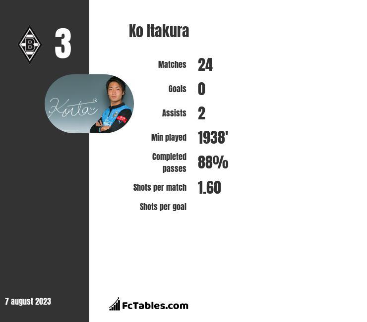 Ko Itakura infographic