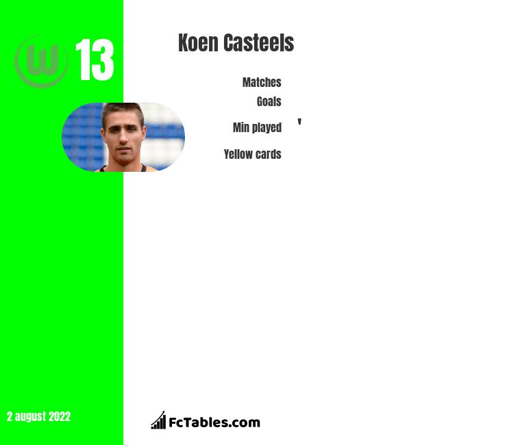 Koen Casteels infographic