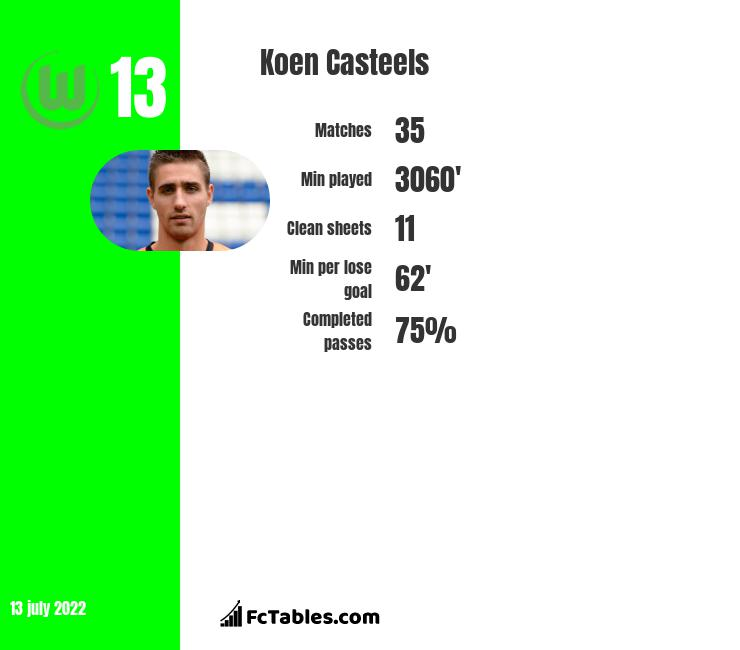 Koen Casteels infographic statistics for Wolfsburg