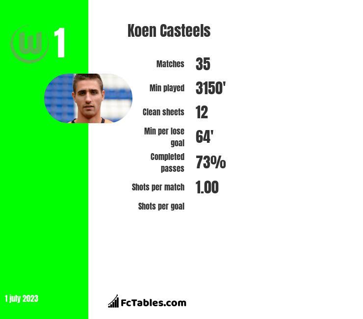 Koen Casteels infographic
