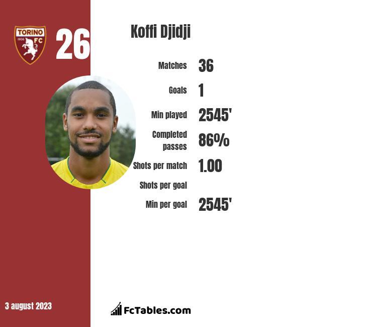 Koffi Djidji infographic