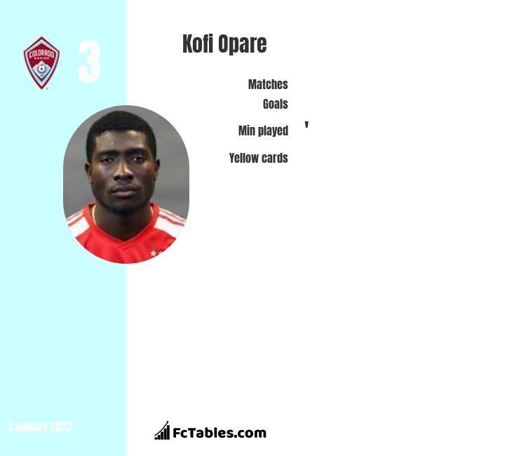 Kofi Opare infographic