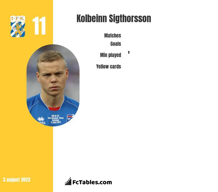 Kolbeinn Sigthorsson infographic