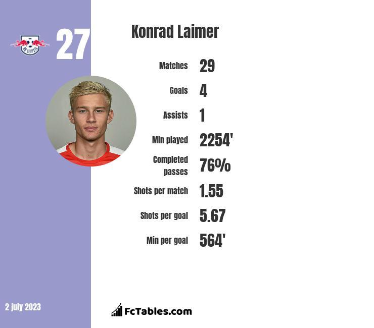 Konrad Laimer infographic