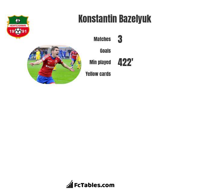 Konstantin Bazeljuk infographic