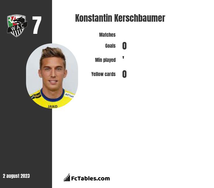 Konstantin Kerschbaumer infographic